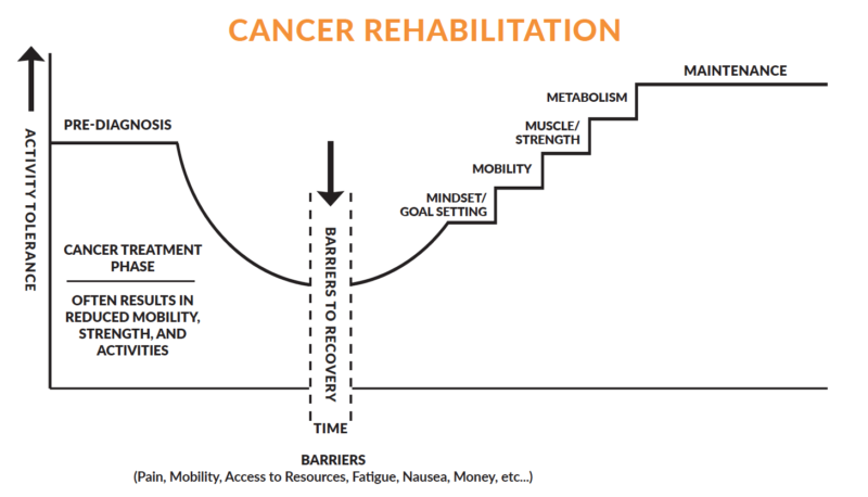 cancer rehabilitation chart